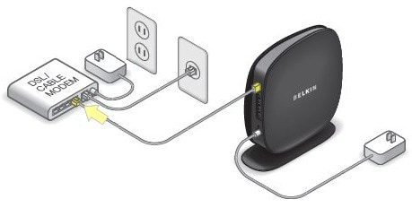 Connect the ethernet cable from the modem to the WAN or internet port of the router.